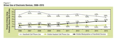 Texting and Driving Statistics - Arrive Alive Tour